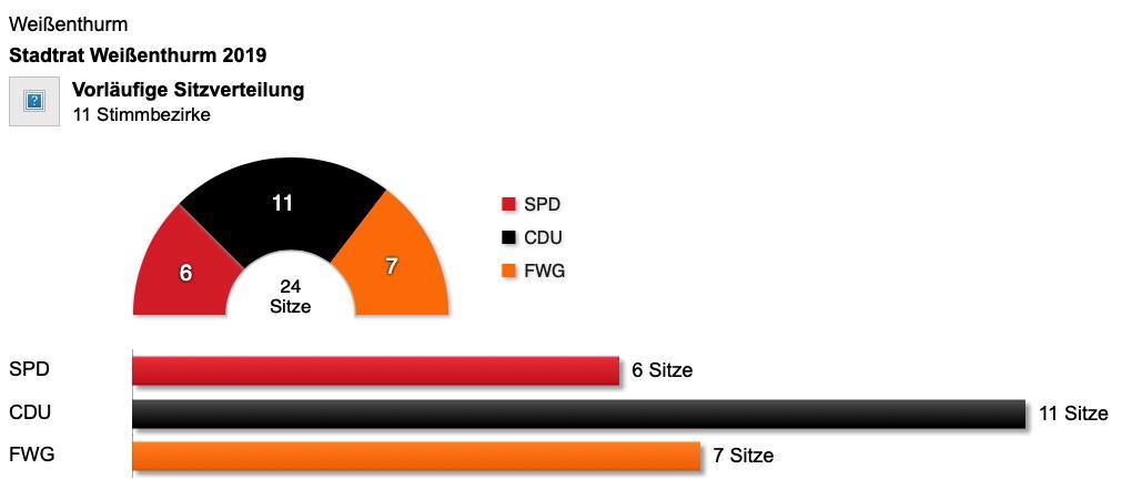 CDU dankt den Wählern